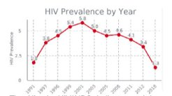 HIV Prevalence by Year