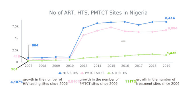 No of ART, HTS, PMTCT Sites in NIgeria