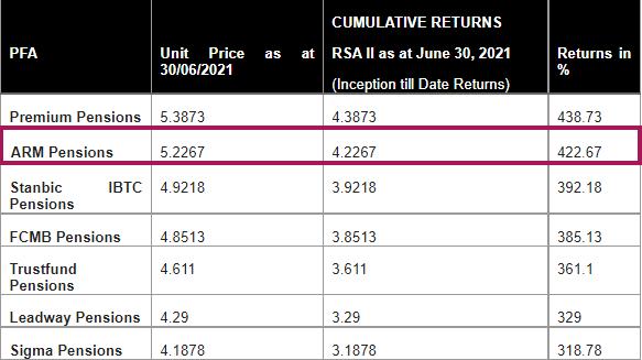 Table 1: Snapshot of Cumulative Returns (RSA Fund II) as at June 30, 2021