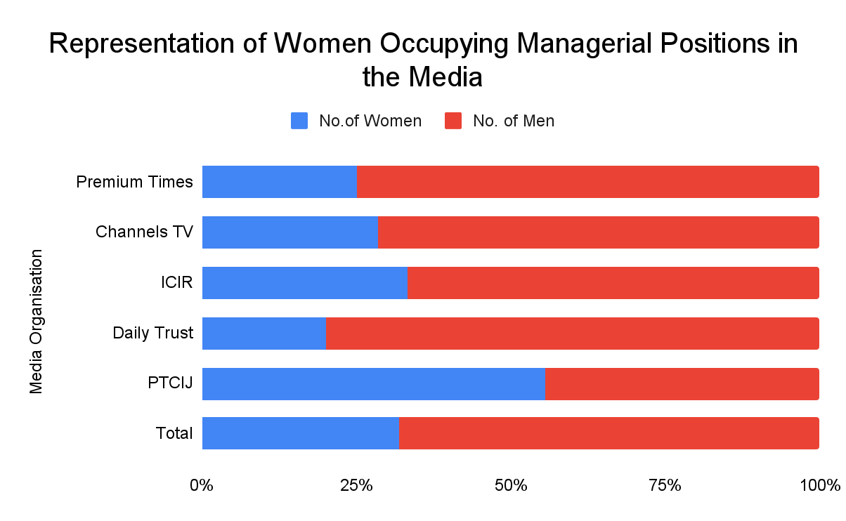 Representation of Women Occupying Managerial Positions in the Media