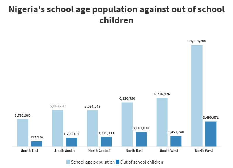 How each region's out-of-school children compares with their school age population