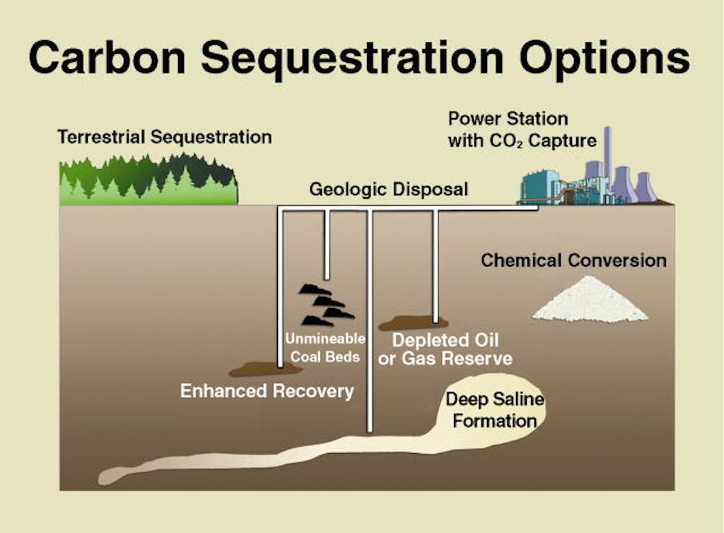 Carbon-capture-and-storage