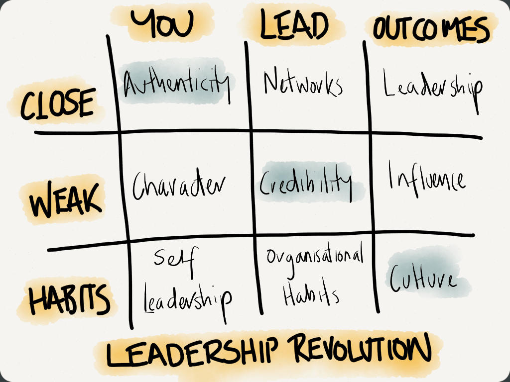 Launching a Leadership Revolution: Mastering the …