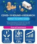 COVID-19 Survey: Professionals Optimistic Amid Continued Global Supply Chain Disruptions