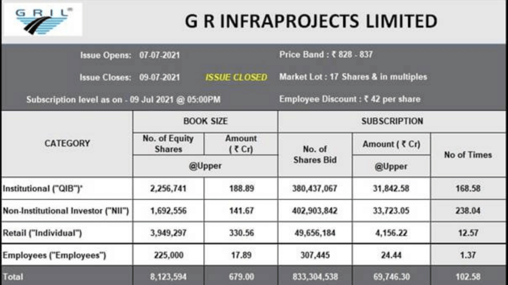 G R Infraprojects Limited IPO oversubscribed by over 100 times