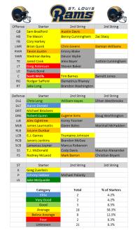 2015 Depth Charts: St. Louis Rams | PFF News & Analysis ...