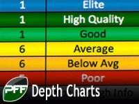 2015 Depth Chart Updates | PFF