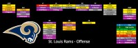 Depth Chart Update: St Louis Rams | PFF