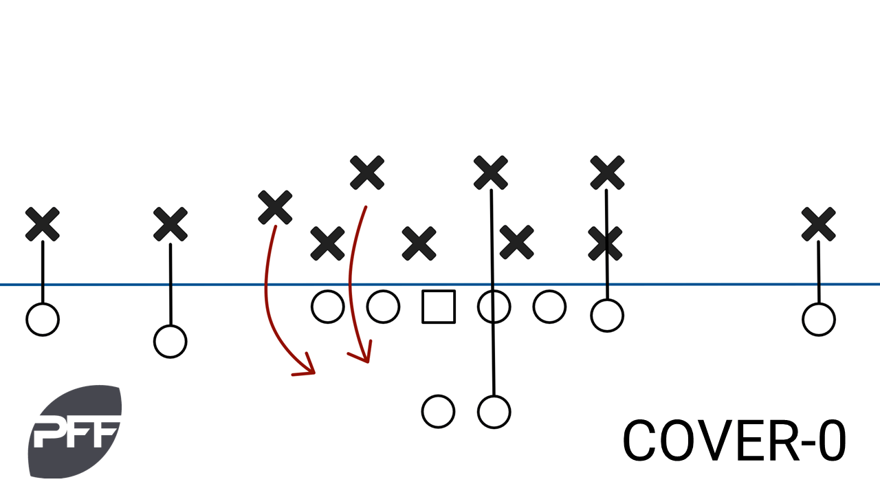 Taking a closer look: Examining the NFL's coverage scheme