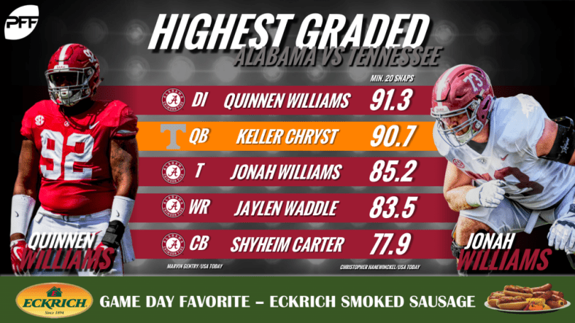 best service ffd81 0d1f3 Keller Chryst is the Vols' highest graded player by PFF ...