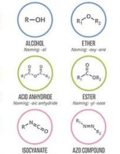 Chemistry functional groups quiz also proprofs rh