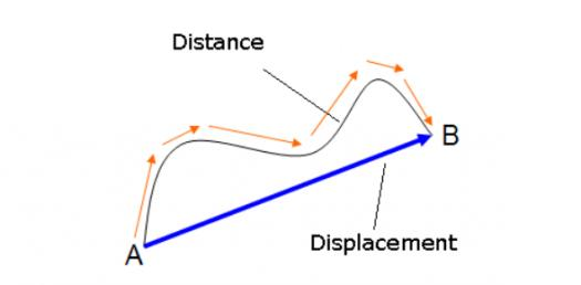 Motion: Quiz On Distance, Displacement, Speed And Velocity