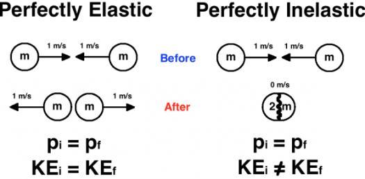 Elastic And Inelastic Collisions! Physics Trivia Questions
