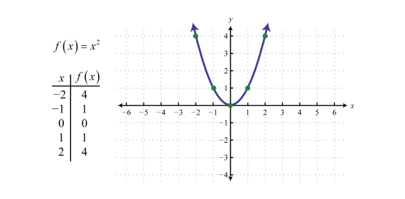 Graphs Of Quadratic Functions! Hardest Trivia Quiz