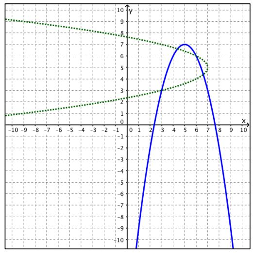 Key Features of Inverse functions and Transformations Quiz