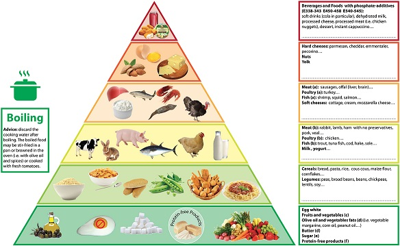 Reducing dietary phosphorus is challenging so researchers have developed  food pyramid for ckd and also provides diet advice renal urology news rh renalandurologynews