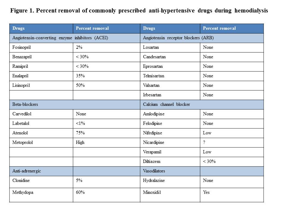 Blood Pressure Medications And Route