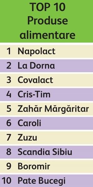 top10_produse_alimentare