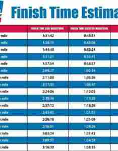 What is  good finishing time for the half marathons also running marathon  want to estimate your here  how rh runnerclick