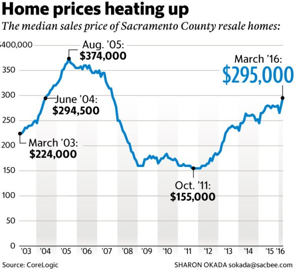 Sacramento home prices back at prebubble level The