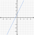 Try Algebra on Khan Academy!
