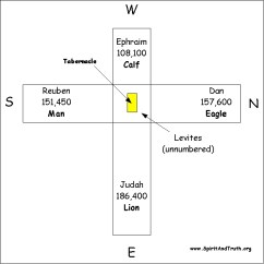 Tabernacle Wilderness Tribes Diagram 96 Civic Ecu Wiring 7 2 Camp Of Israel Commentary A Testimony Jesus Christ