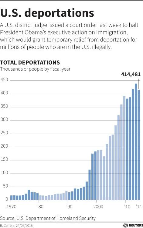 U.S. deportations