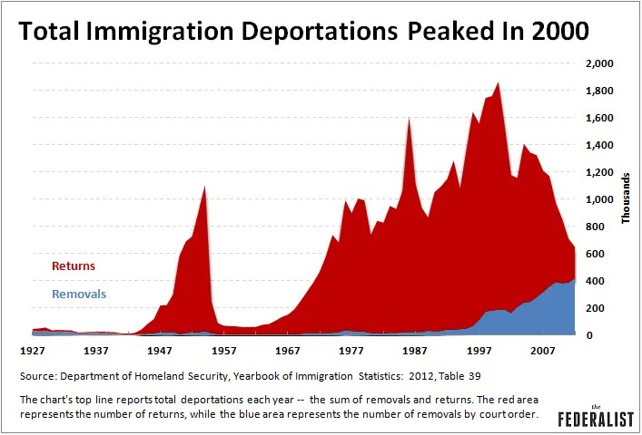 federalist total immigration deportations