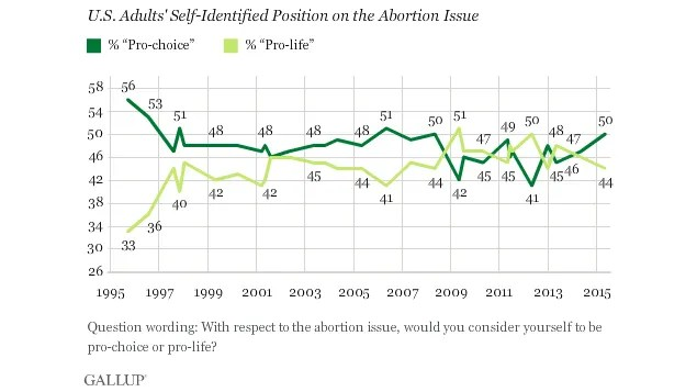 Separating the debate: Abortion's constitutional legality