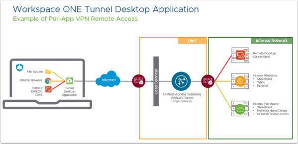 Workspace ONE Tunnel Desktop Application diagram