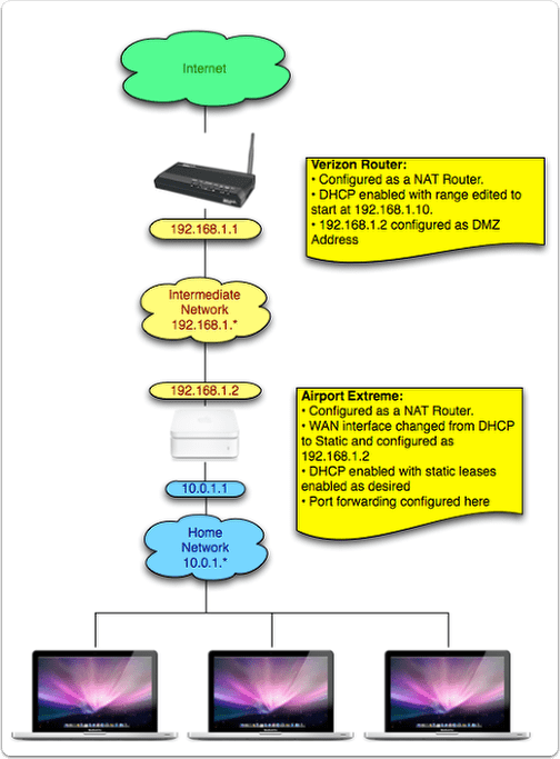 how to configure verizon fios router to give network control