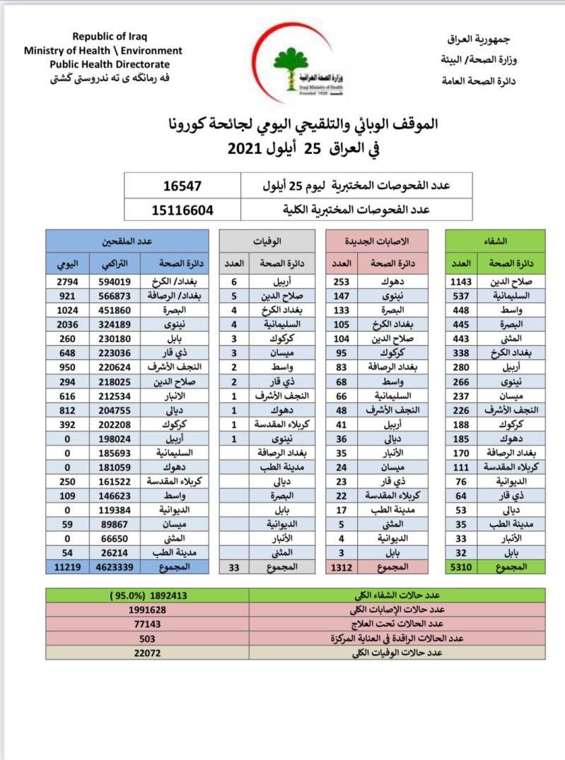 هو الأول من نوعه منذ أشهر.. العراق يسجل انخفاضاً كبيراً بإصابات كورونا