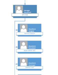 How to create an organizational chart with sharepoint and office also sharegate rh