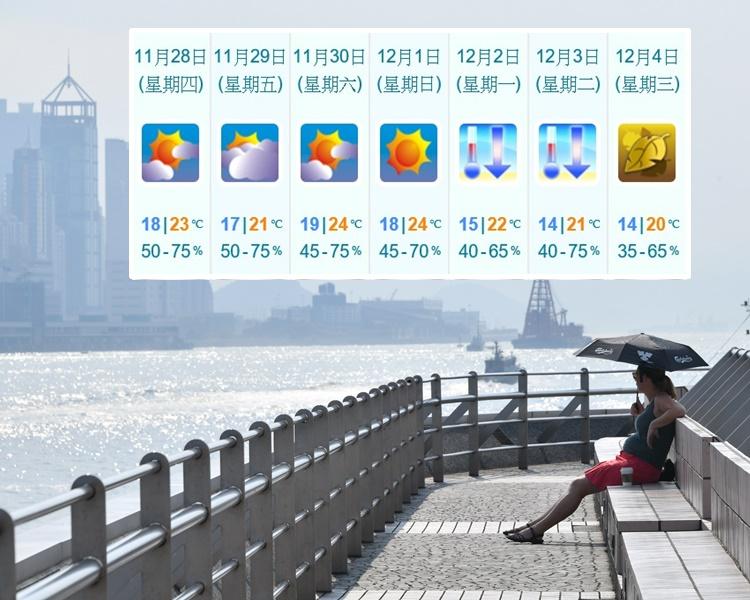 1連4日天晴 下周初轉冷低見14℃