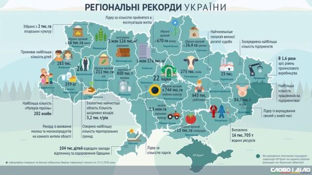 Регіональні рекорди України у 2016 році: де минулого року збирали найбільші урожаї та будували найбільше житла.