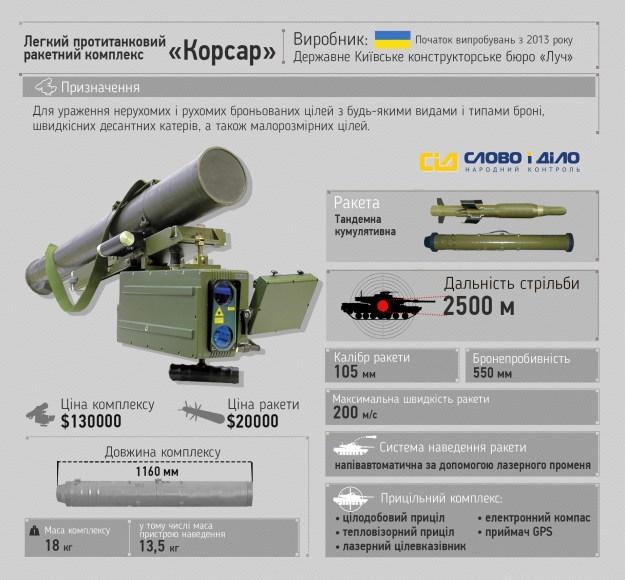 Боевики 21 раз обстреляли позиции сил АТО в субботу: применяли 122-мм артиллерию и ПТУРы - Цензор.НЕТ 4418