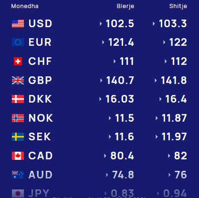 Monedha e huaj pëson rënie, mësoni me sa lek shkëmbehet sot