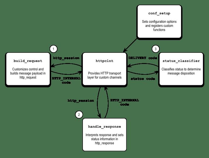 Custom Delivery Module Diagram