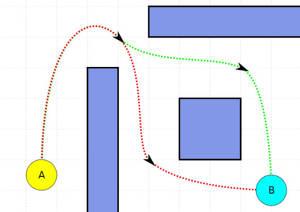 Pathfinding handlar i sin enklaste form om på vilket sätt en AI-styrd karaktär ska ta sig från punkt A till B.