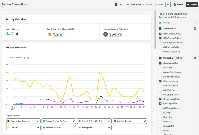 sprout twitter competitors report