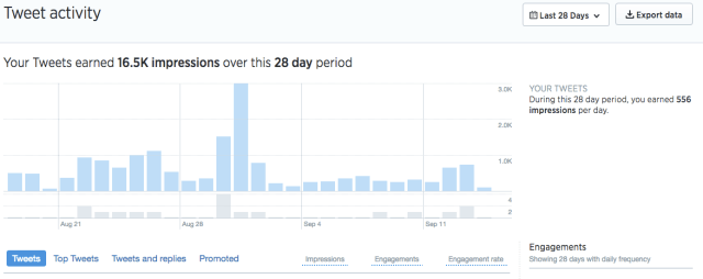 tweet activity overview