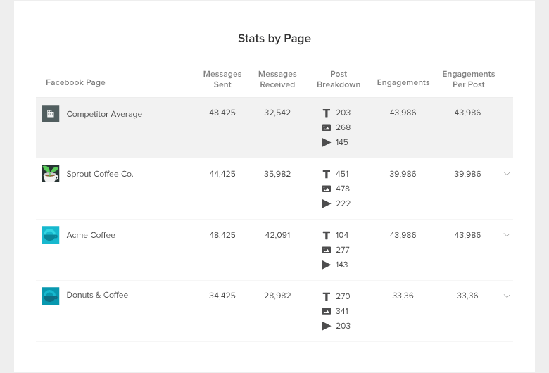 fb-competitor-report-stats-by-page