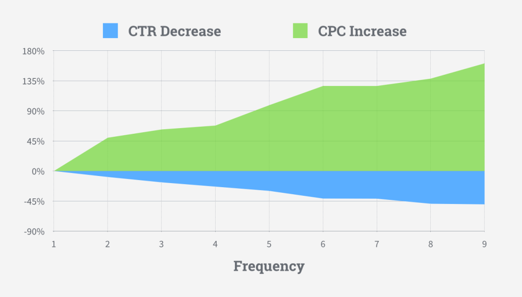 facebook ad frequency study