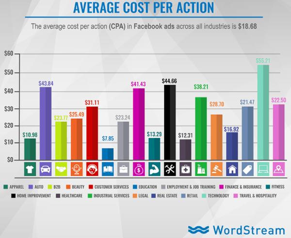 average cpa facebook ads
