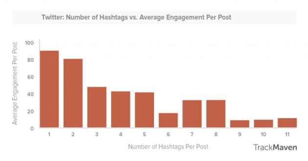 twitter hashtag engagement study