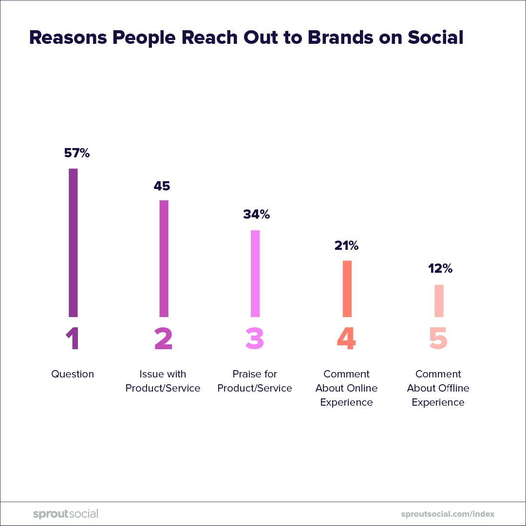 reasons users reach out to brands on social