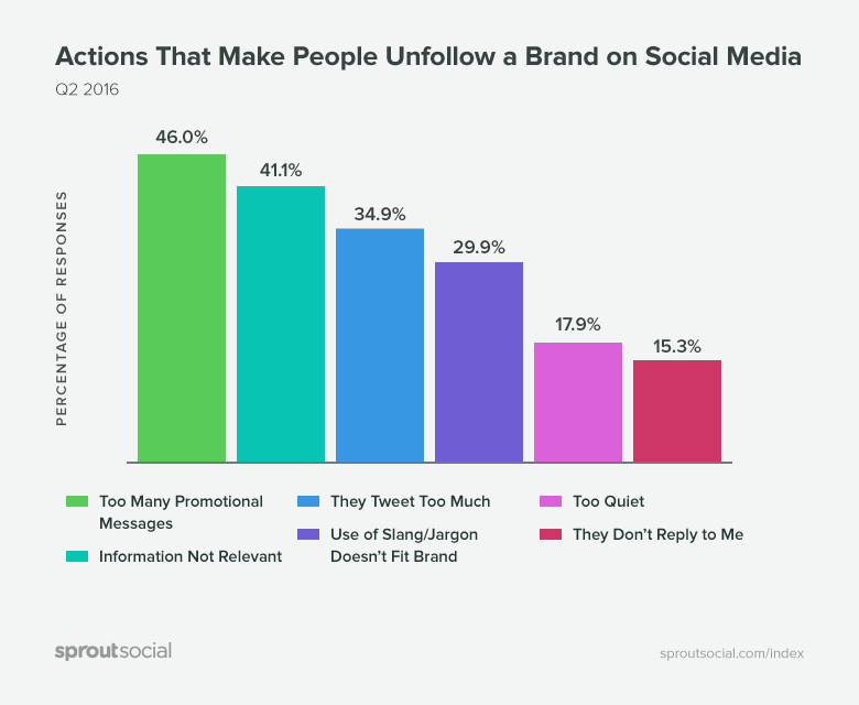 reasons users unfollow on social
