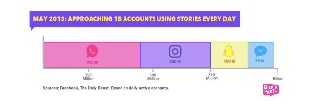 story stats