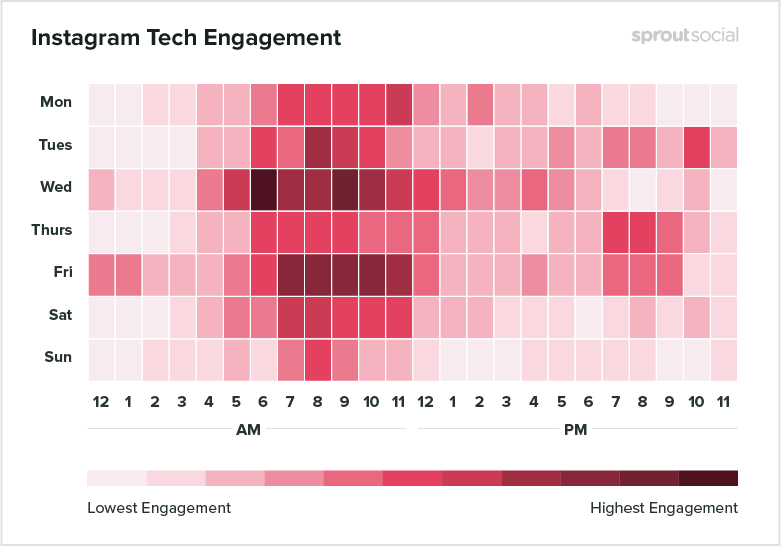 instagram tech engagement
