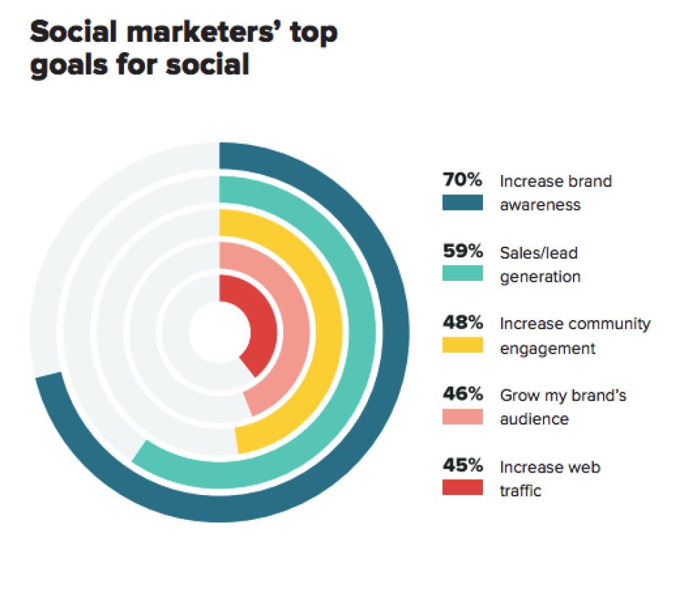 Better Understanding Social Media Content